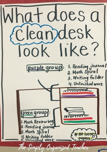 clean desk anchor chart