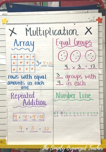 Multiplication Strategies Anchor Chart- 2nd grade math